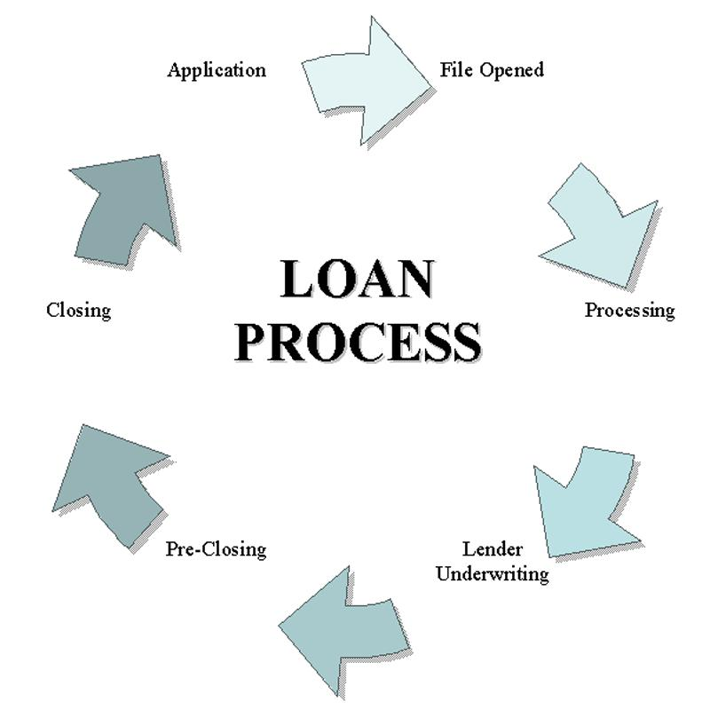 Loan Process - Jennifer Gamero